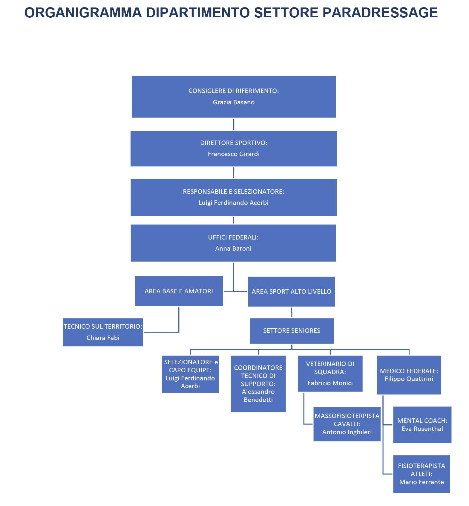Organigramma Dipartimento Fise - Settore Paradressage 2020